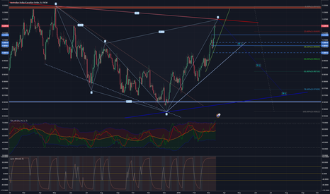 AUDCAD: Another possible harmonic pattern coming to an end...