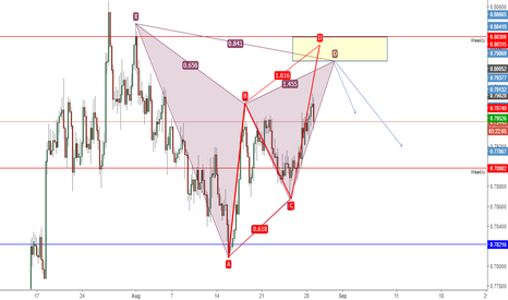 AUDUSD: AUDUSD Bearish Gartley + AB=CD