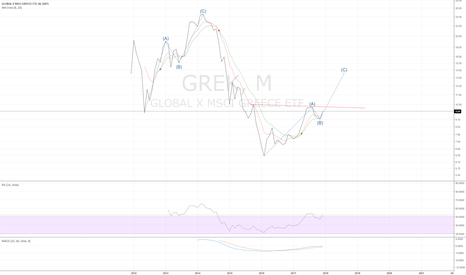 GREK: GREK  monthly - maybe on another leg up