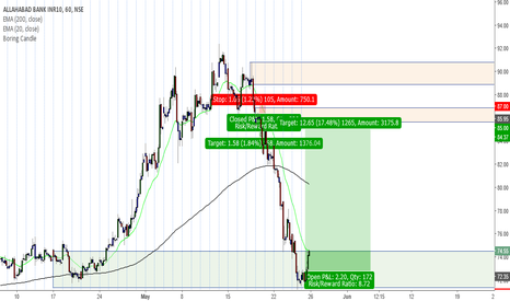 ALBK: Positional Buy @ 72.3 SL 70.9 Target 85 RR > 8