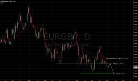 EURGBP: Bearish Engulfing Bar at 34 EMA