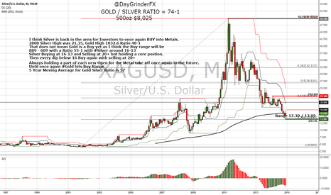 XAGUSD: Silver ready for Investors to Start Buying again