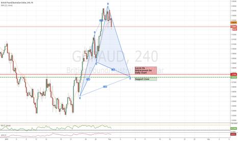 GBPAUD: GBP/AUD  Bullish/Long   240Min Chart