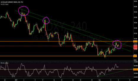 DXY: DXY showing tangible signs for USD Stregnth