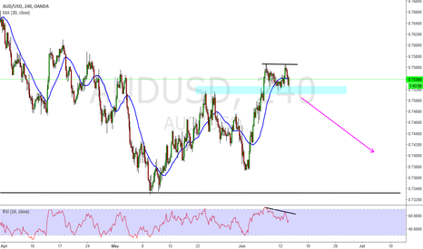 AUDUSD: Aud Usd  possible double top