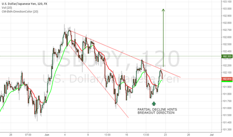 USDJPY: Broadening Triangle