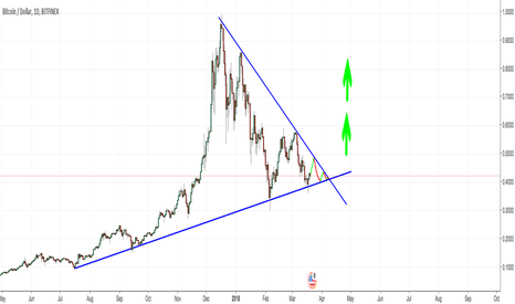 BTCUSD: BTC triangle finishing out. Moon soon!!