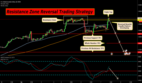 USDCAD: USDCAD 1H Resistance Zone Reversal Trading Strategy