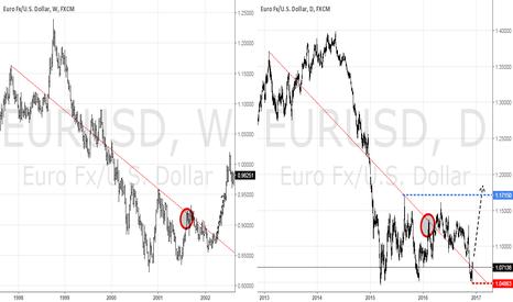 EURUSD: EURUSD 1997-2002 vs. 2012-2017 fractal