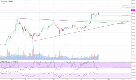 ETHUSD: ETH/USD analysis and current trade projections