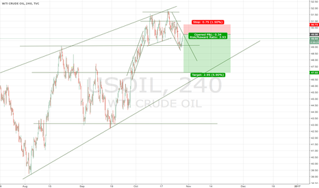 USOIL: 4h Bearish Breakout for Oil: Target 47.00