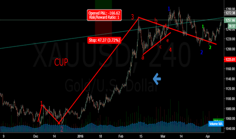 XAUUSD: Gold H4 11April16 goes to subwave3