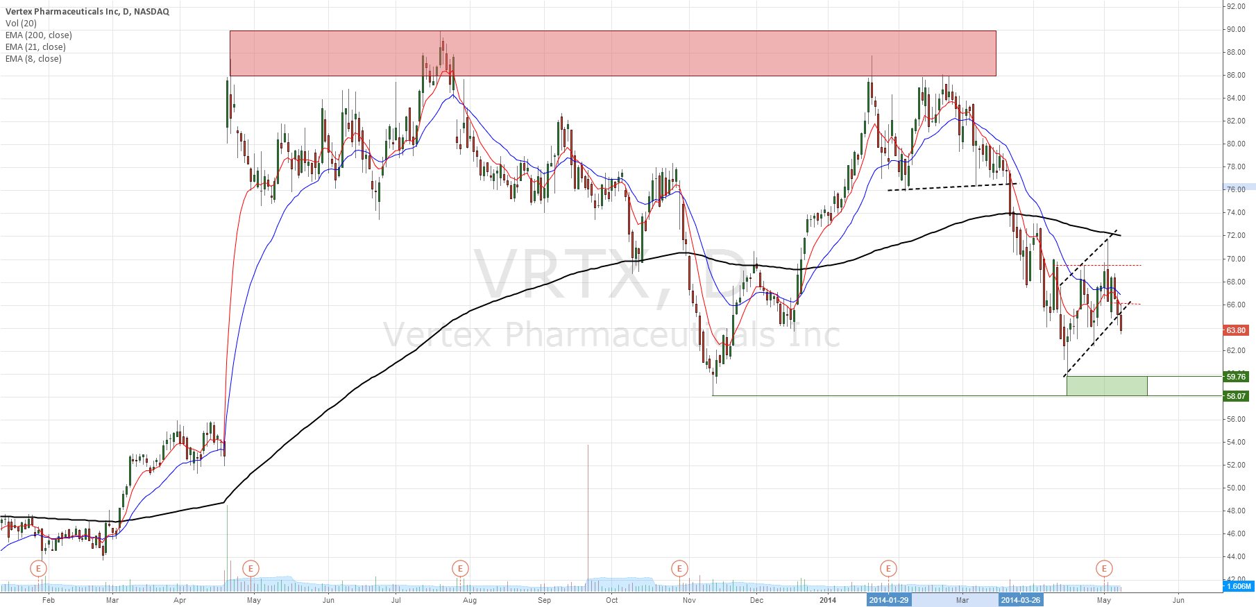 VRTX setting for move lower