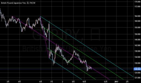 GBPJPY: pound/yen pitchfork