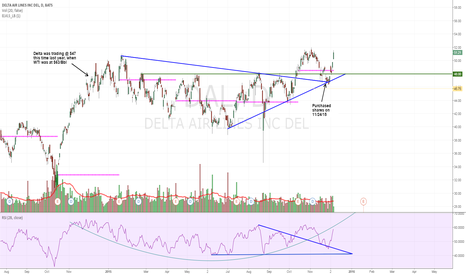 DAL: DAL - Breakout Confirmed