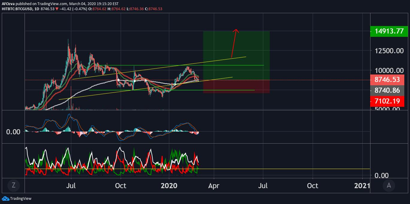 nekilnojamasis bitcoin adder cryptocurrenting trading course