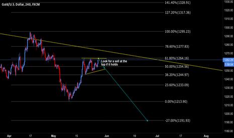 XAUUSD: Gold Potential short