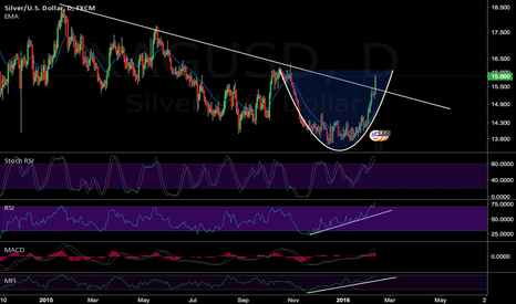 XAGUSD: Silver breaking out
