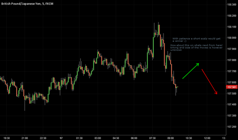 GBPJPY: Scaling short soon