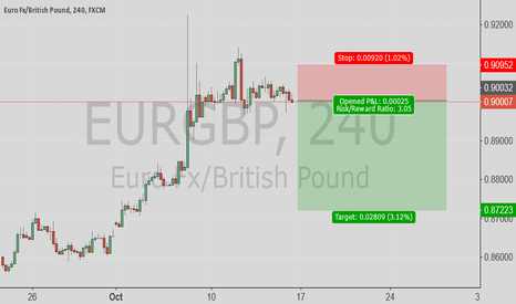 EURGBP: EURGBP good for short