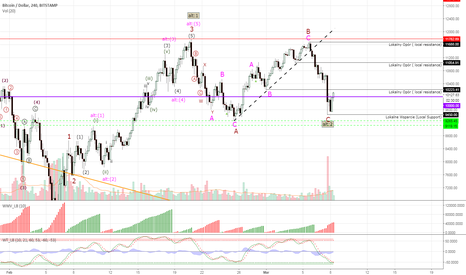 BTCUSD: Bitcoin #BTCUSD - end of the correction?