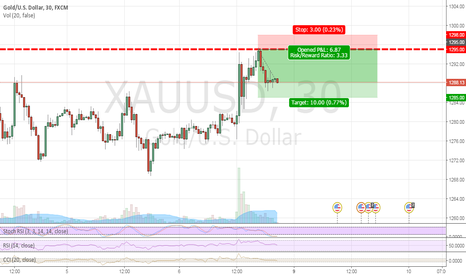 XAUUSD: Gold sell limit order @ 1295