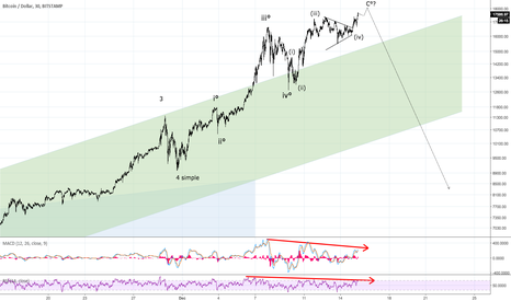BTCUSD: Bitcoin in serious trouble if it does not take out 18,400