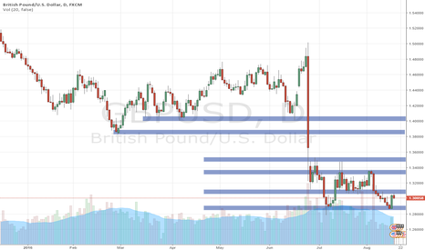 GBPUSD: GBPUSD Larger Timeframe Support & Resistance Zones