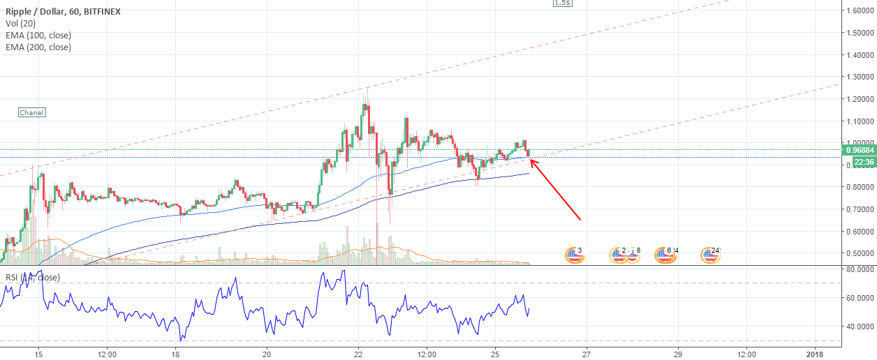 a chance opened a second position in xrp at 0.96$ SL 0.92$