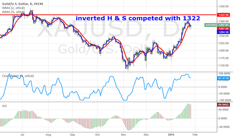 XAUUSD: Gold Inverted Head & Solder leg completed 1322