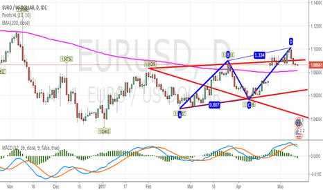 EURUSD: EUR/USD Daily - Bearish Setup