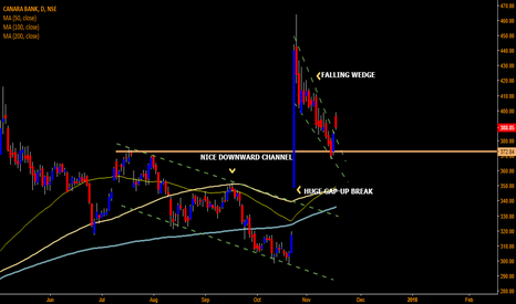 CANBK: CANARA BANK not so falling after all