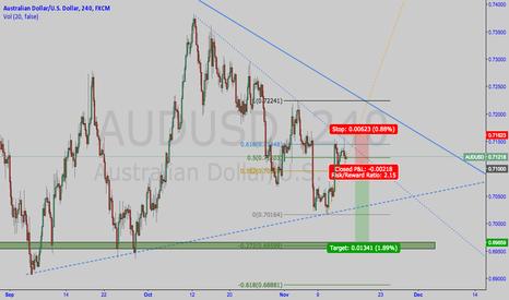 AUDUSD: AUDUSD potential short