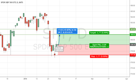 SPY: SPY this low was bought - up into fibs expected