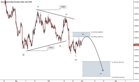 NZDCAD: 200 to 300 Pips Potential on NZDCAD