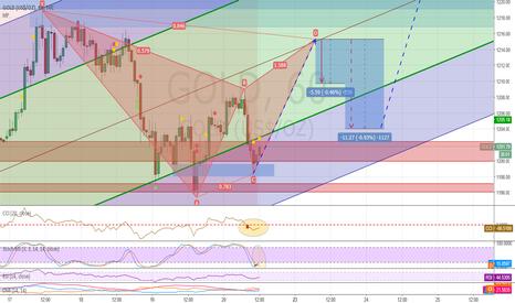 GOLD: possible bearish bat pattern for Gold