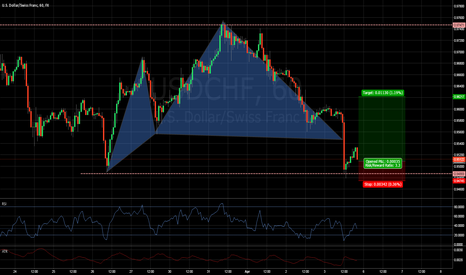 USDCHF: USD/CHF Over Extended Cypher Pattern