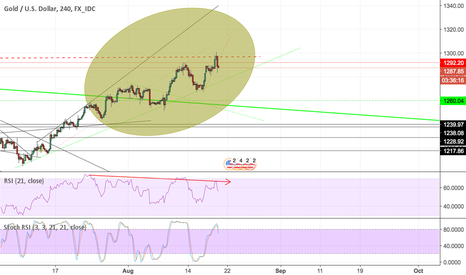 XAUUSD: XAU/USD 3x divergence to resistance over 1260 or down -> 5th leg