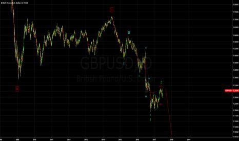GBPUSD: Short - GBPUSD - Long term triangle complete...Whats next?