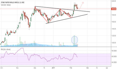 STARPAPER: Star Paper Mills- Buy Setup- Symmetrical Triangle Breakout