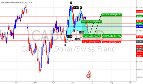 CADCHF: CADCHF Potential long position