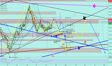 "XAUUSD: Jnug to Gold ""B wave almost finished"""