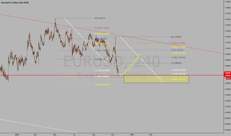 EURUSD: eurusd 240, resistance turned support.