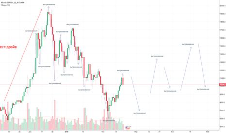 BTCUSD: Bitcoin 100к летом - кульминация крипты. Краткосрок и долгосрок