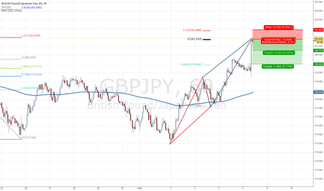 GBPJPY: Bearish ABCD Completed on GBPJPY 1H TF