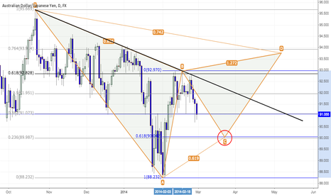 AUDJPY: AUDJPY - Things look interesting at 90