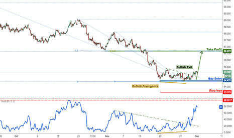 AUDJPY: AUDJPY bouncing nicely and making a bullish exit, remain bullish