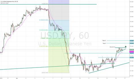 USDJPY: USD/JPY 1 Hr Chart Possible Pre-Breakout Formation