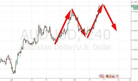 AUDUSD: TIME TO DROP