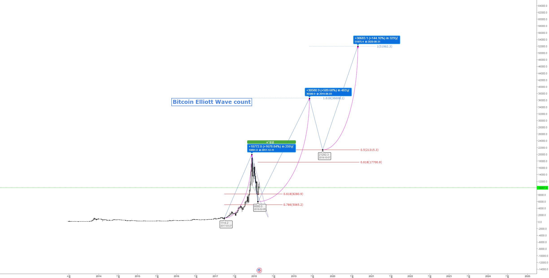 Bitcoin Elliott Wave count 2020